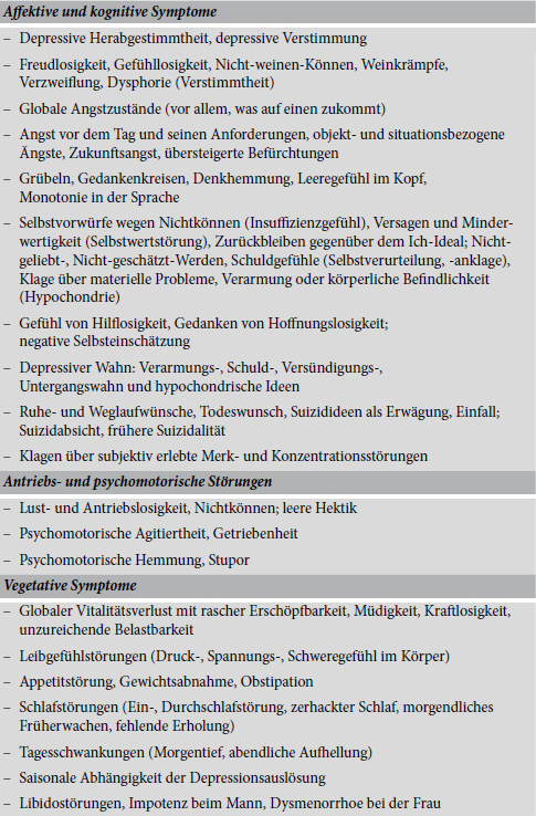 Symptome bei Depression