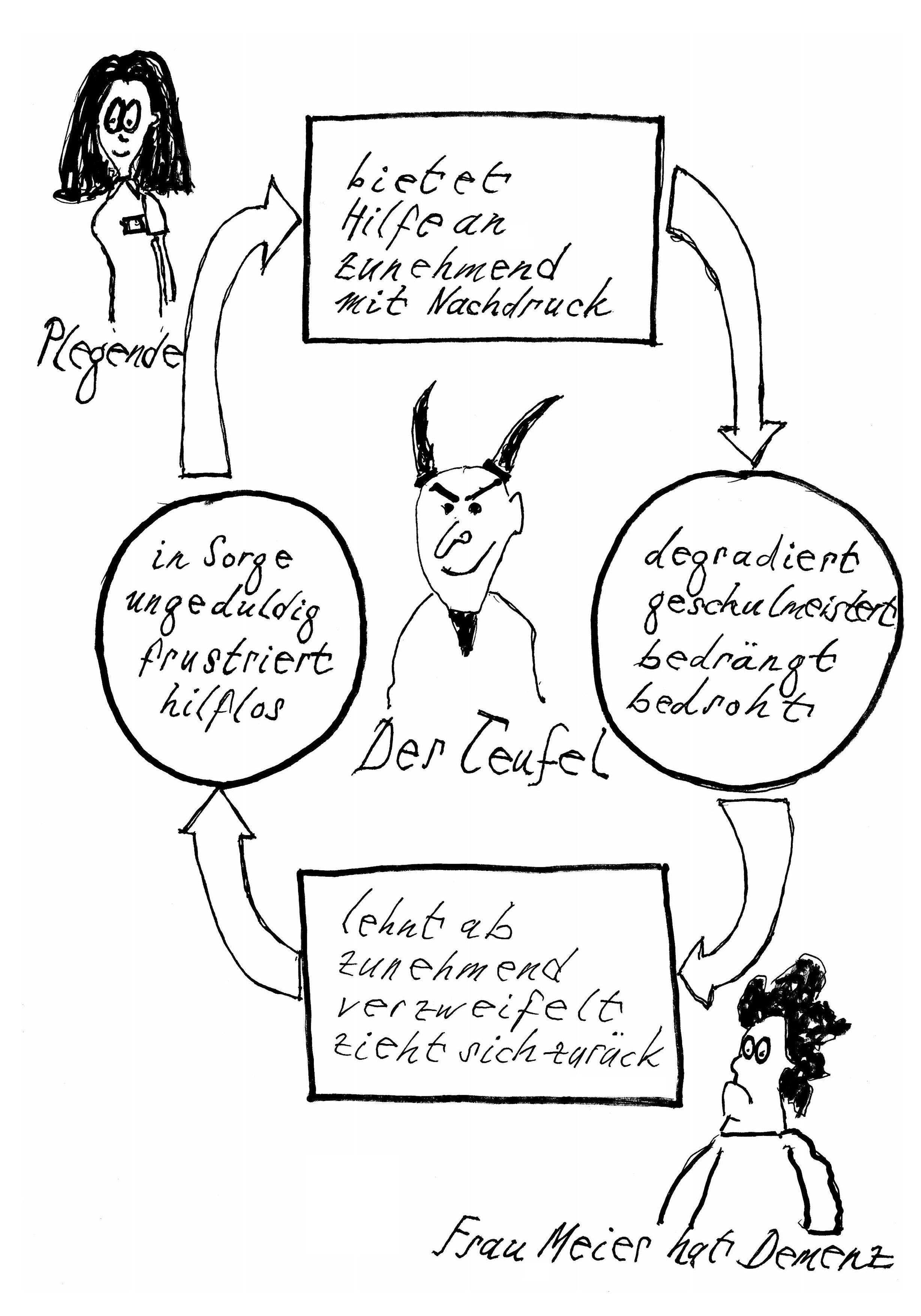warum - Wahrnehmungsstorungen Beispiele